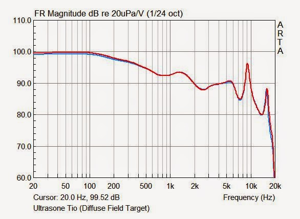 Ultrasone Tio measurements